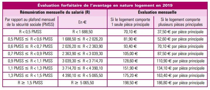 Parametres Paie Pour 2019